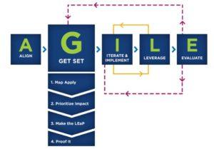 diagram of the AGILE Instructional Design method