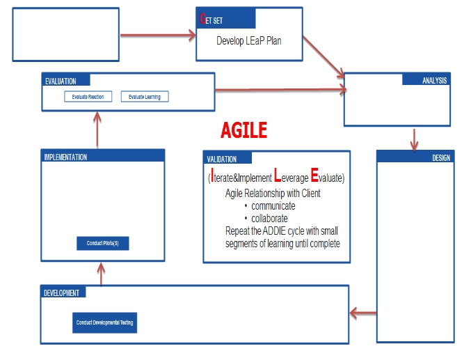 AGILE Instructional Design by FKA.com