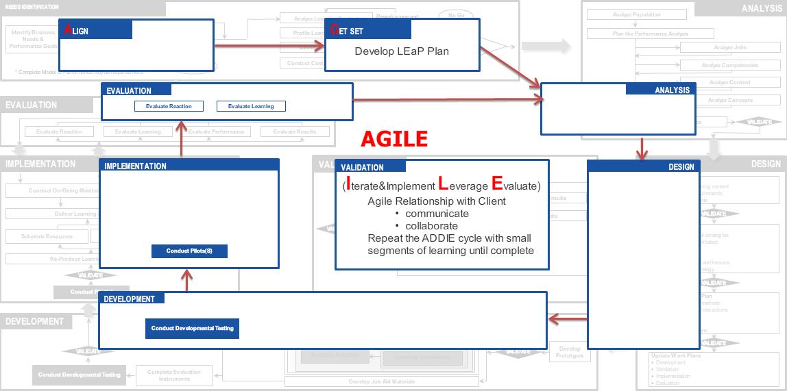 Agile Instructional Design Model Expert User Guide