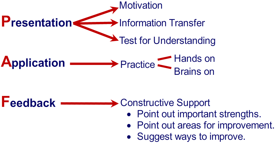 Microlearning - Presentation, Application, Feedback chart
