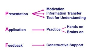 Three phases and five components of the Systematic Learning Process