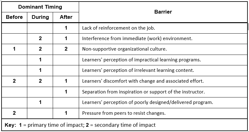potential barriers to learning transfer