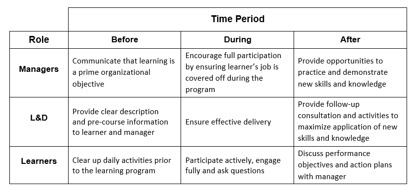 graphic explaining the roles and time period of learning transfer