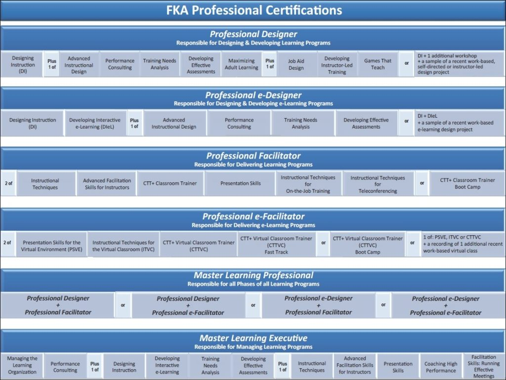 FKA Certifications chart