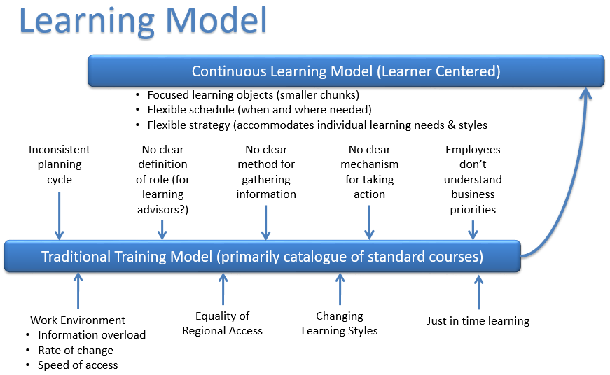 Learning Strategy and Learning Model Graphic