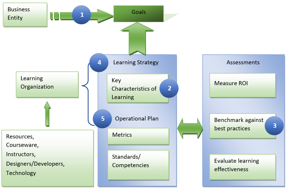 Image of a business' learning strategy