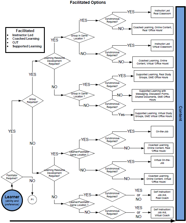 Facilitated Options Decision Tree