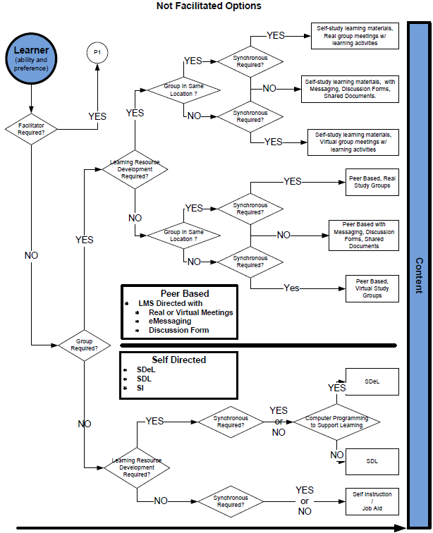 Not Facilitated Options Decision Tree