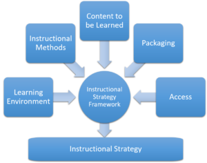 Graphic that shows the five factors of instructional strategies