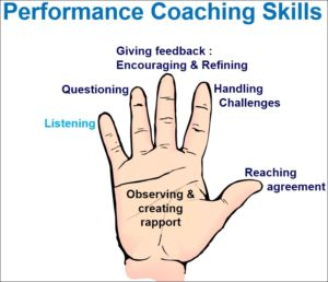 graphic of hand with description of performance coaching skills