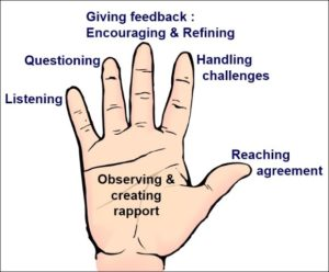 Five Steps for a Performance Coach - Image of an extended hand