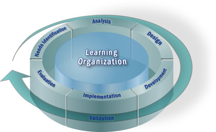 A graph of the Learning Organization, which focuses on informal learning