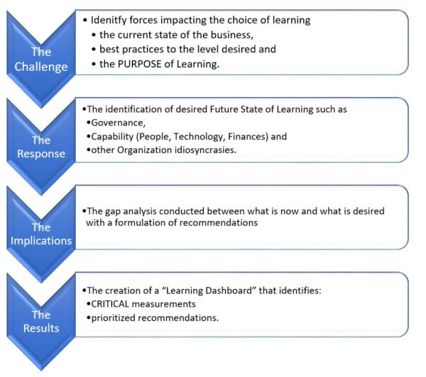 Four steps of an effective Learning Strategy - Friesen, Kaye and Associates