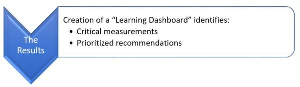 Image of the Creation of a Learning Dashboard - Friesen, Kaye and Associates