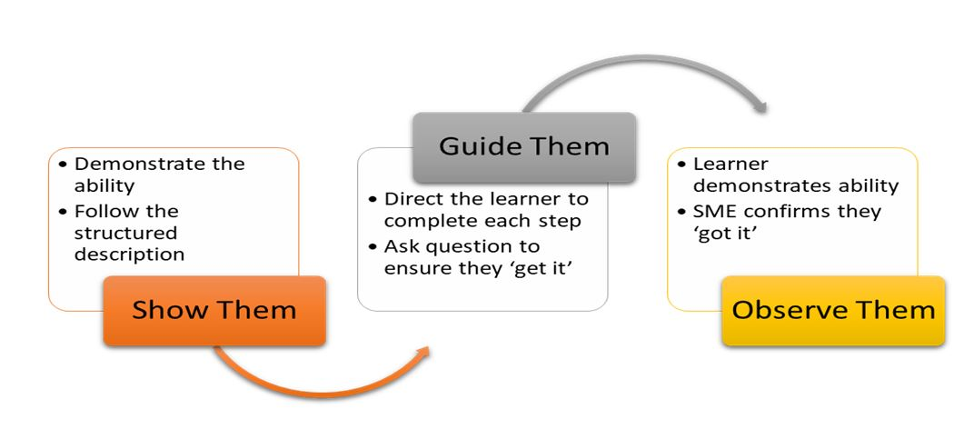 Three Step On the Job Training Informal Learning summary