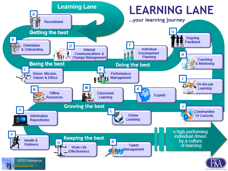 A visual representation of a learning lane, or learning journey an employee may experience throughout their career