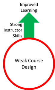 Boring Training could be a result of weak course design. Improve the design to improve learning