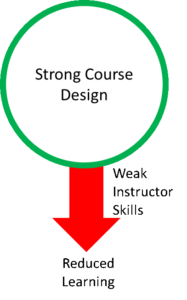 Boring Training could be a result of weak course design. Improve the instructor's skills to improve learning